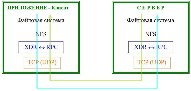 Общая схема взаимодействия клиента и сервера в модели удаленного доступа