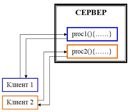 Схема взаимодействия сервера-RPC с несколькими (в данном случае - с двумя) клиентами