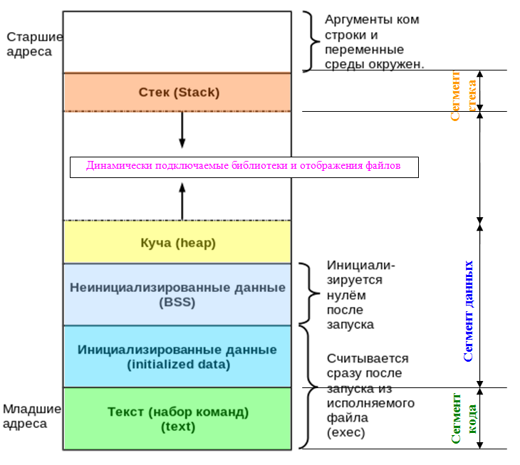 Схема структуры виртуального адресного пространства процесса